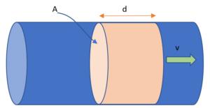 Figure 1. A diagram